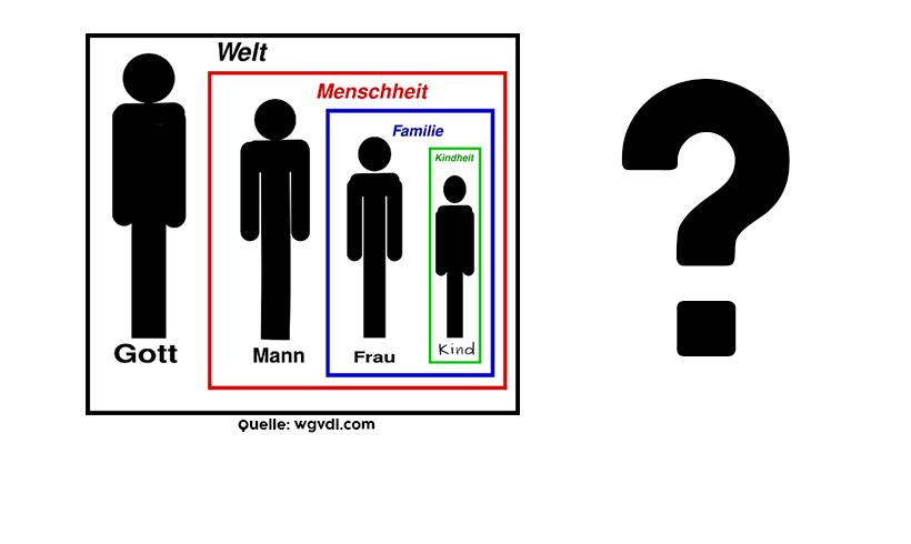 Männerrechte und rechte Männer -